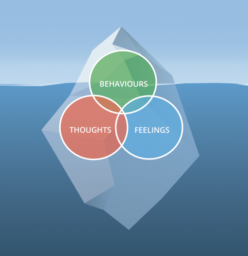 image depicting an iceberg with behaviors at the surface and thoughts and feelings just underneath the surface of the water